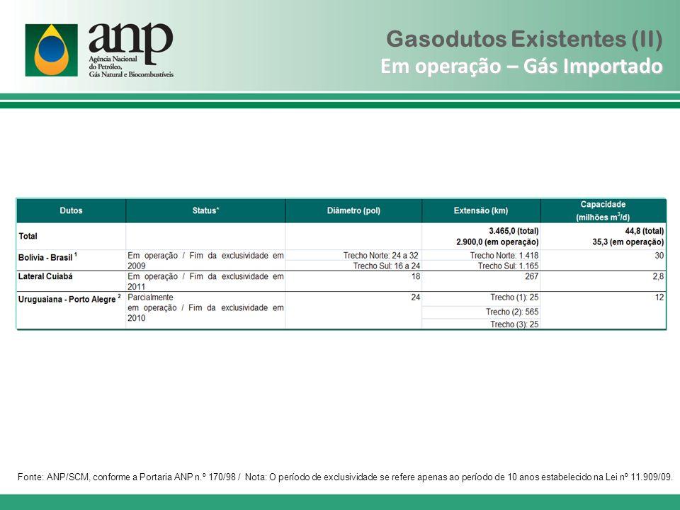 Em operação – Gás Importado Gasodutos Existentes (II) Em operação – Gás Importado Fonte: ANP/SCM, conforme a Portaria ANP n.º 170/98 / Nota: O período