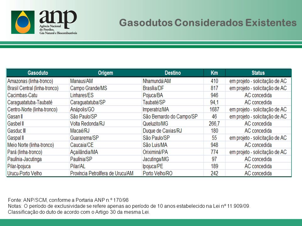 Gasodutos Considerados Existentes Fonte: ANP/SCM, conforme a Portaria ANP n.º 170/98 Notas: O período de exclusividade se refere apenas ao período de