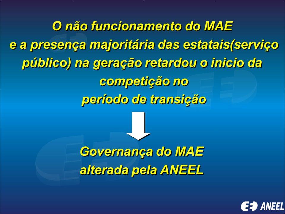 Atuação da ANEEL na Regulação MAE – ANEEL homologa regras Funcionamento do ONS Livre acesso às redes elétricas Limites de participação no mercado Limi