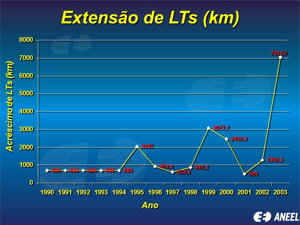 Evolução da Oferta de Energia* (em MW) * incluindo as importações e a Interligação Norte-Sul (1.000 MW) ** com base no acompanhamento do cronograma de