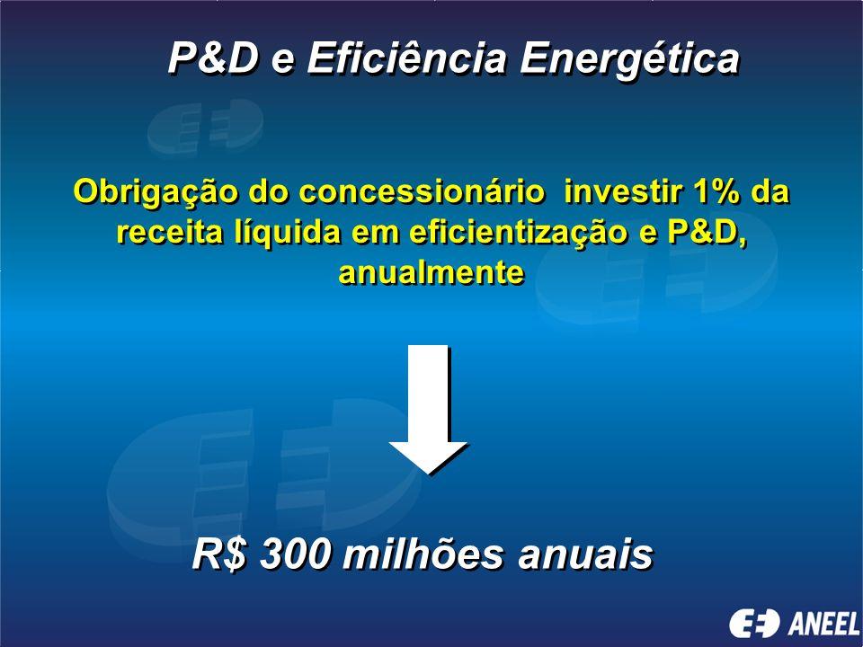 Fiscalização de 100% das distribuidoras (65) Advertências Multas Advertências Multas 15.100 12 146 15.100 12 146 Recomen/Determ.