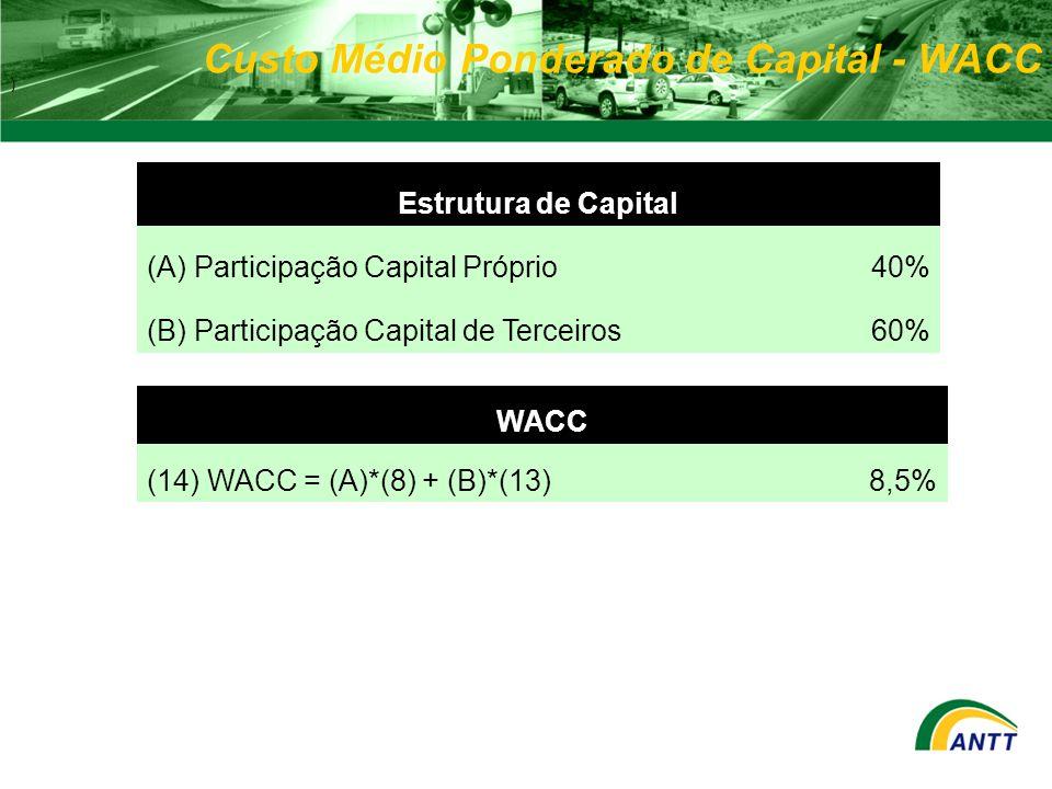 Custo Médio Ponderado de Capital - WACC ) WACC (14) WACC = (A)*(8) + (B)*(13)8,5% Estrutura de Capital (A) Participação Capital Próprio40% (B) Partici