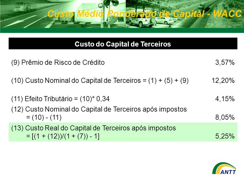 Custo Médio Ponderado de Capital - WACC ) Custo do Capital de Terceiros (9) Prêmio de Risco de Crédito3,57% (10) Custo Nominal do Capital de Terceiros