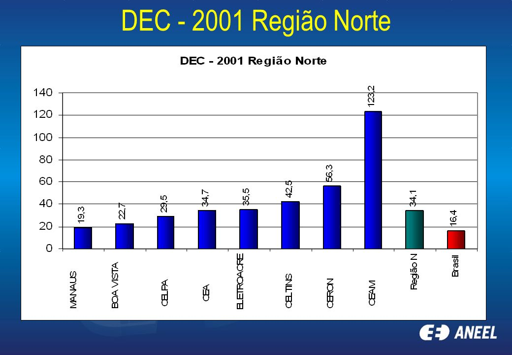 DEC - 2001 Região Norte