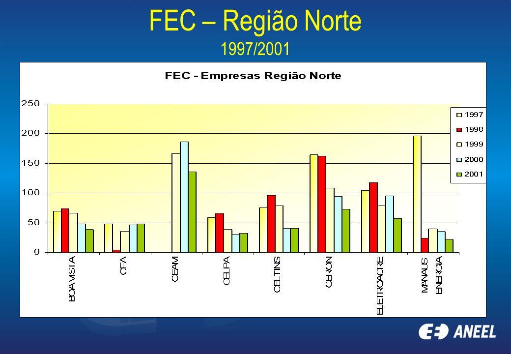 FEC – Região Norte 1997/2001