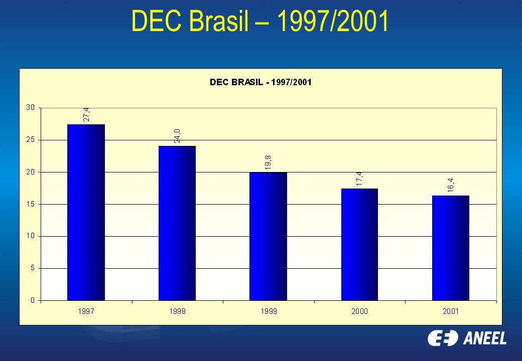 DEC Brasil – 1997/2001