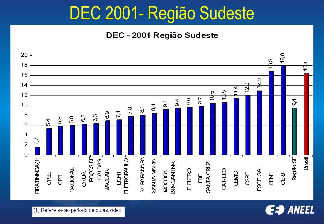 DEC 2001- Região Sudeste