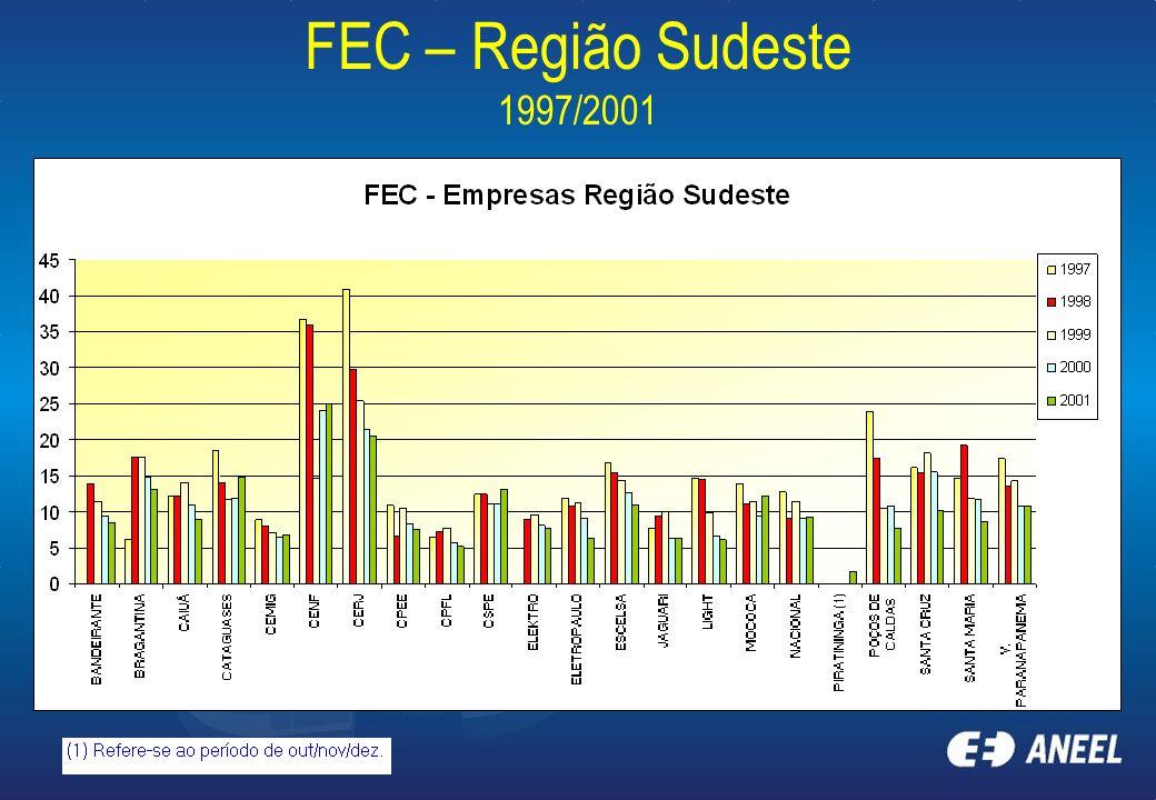 FEC – Região Sudeste 1997/2001