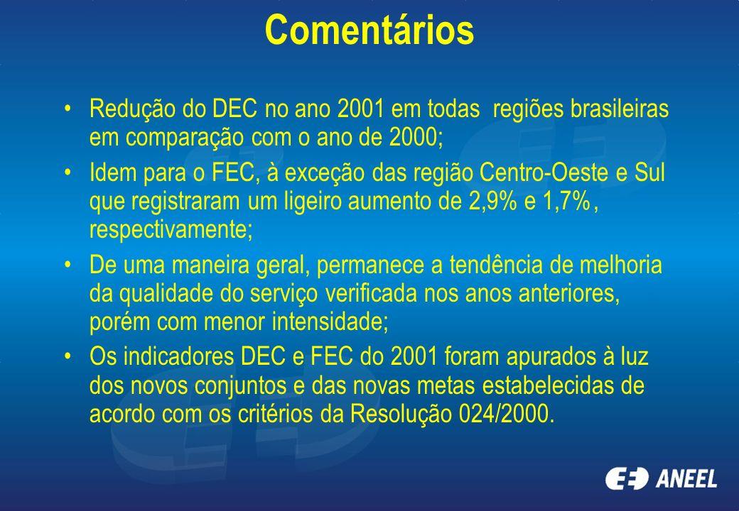 Comentários Redução do DEC no ano 2001 em todas regiões brasileiras em comparação com o ano de 2000; Idem para o FEC, à exceção das região Centro-Oest