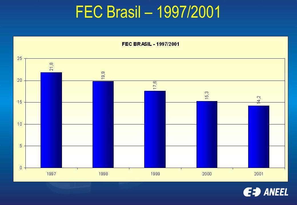 FEC Brasil – 1997/2001