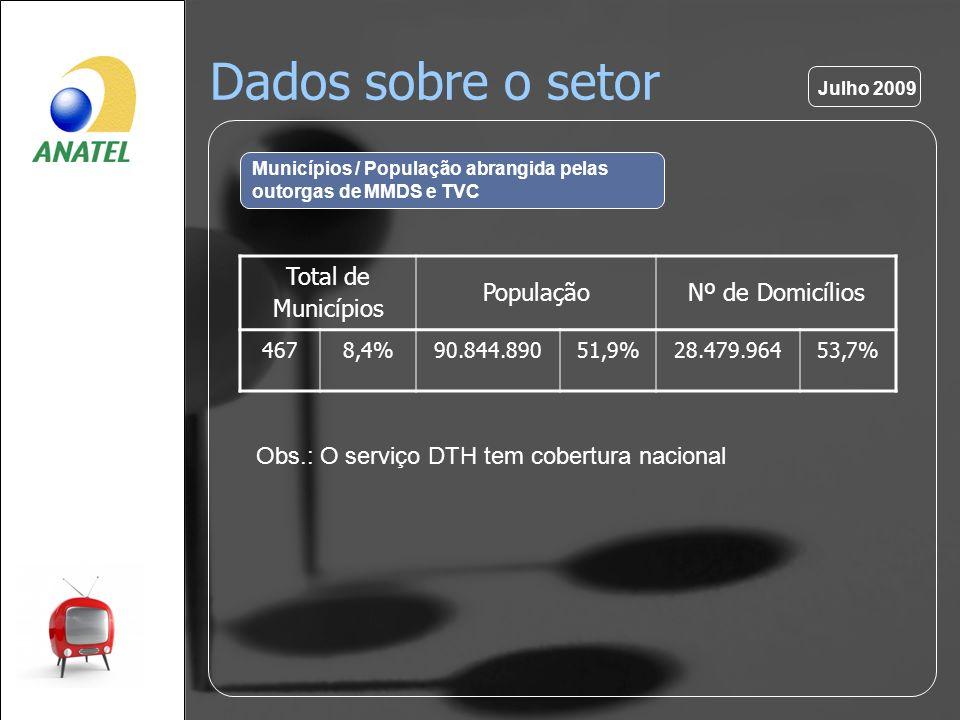Dados sobre o setor Municípios / População abrangida pelas outorgas de MMDS e TVC Total de Municípios PopulaçãoNº de Domicílios 4678,4%90.844.89051,9%