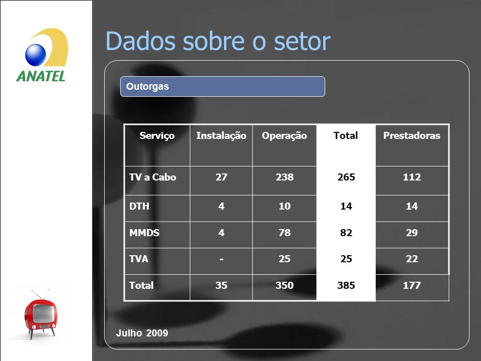 Dados sobre o setor Outorgas ServiçoInstalaçãoOperaçãoTotalPrestadoras TV a Cabo27238265112 DTH41014 MMDS4788229 TVA-25 22 Total35350385177 Julho 2009