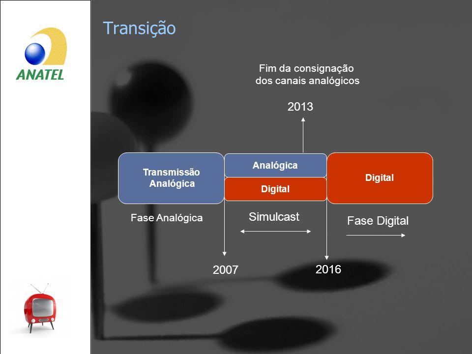 Transição Transmissão Analógica Fase Analógica Simulcast Fase Digital 2016 Digital 2007 Analógica 2013 Fim da consignação dos canais analógicos Digita
