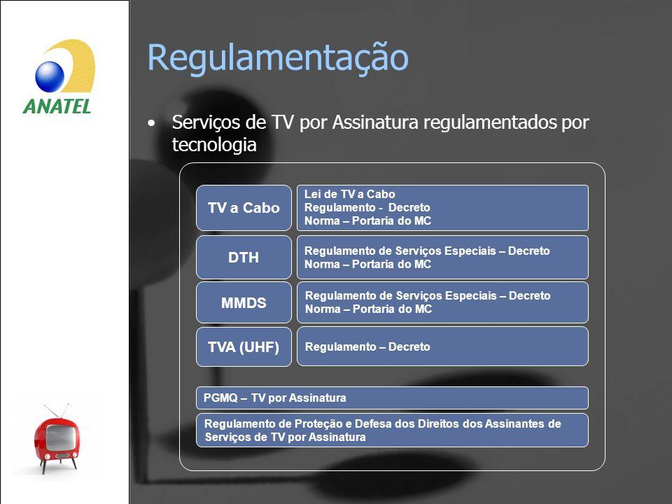 Serviços de TV por Assinatura regulamentados por tecnologia TV a Cabo DTH Lei de TV a Cabo Regulamento - Decreto Norma – Portaria do MC Regulamento de