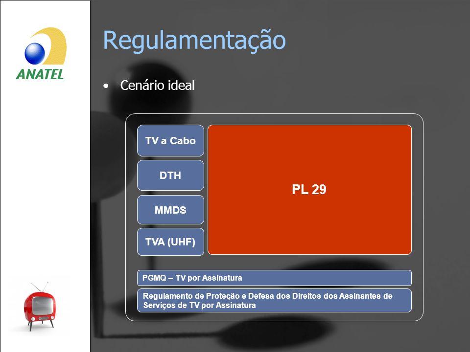 Regulamentação Cenário ideal TV a Cabo DTH Serviços de Comunicação de Massa por Assinatura SCMa MMDS TVA (UHF) PL 29 PGMQ – TV por Assinatura Regulame