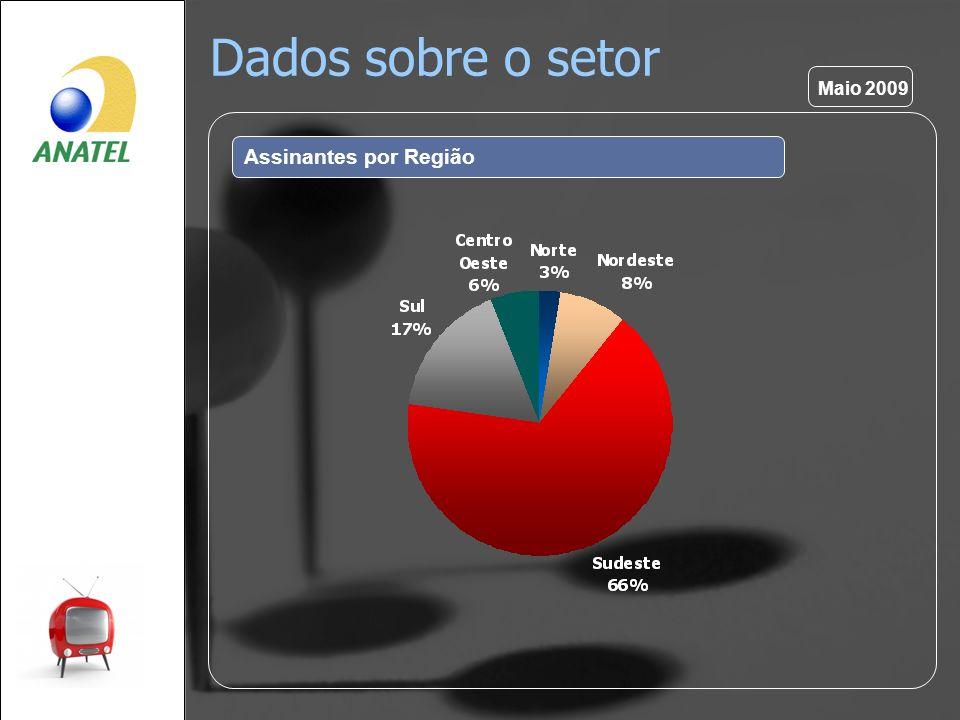 Dados sobre o setor Assinantes por Região Maio 2009