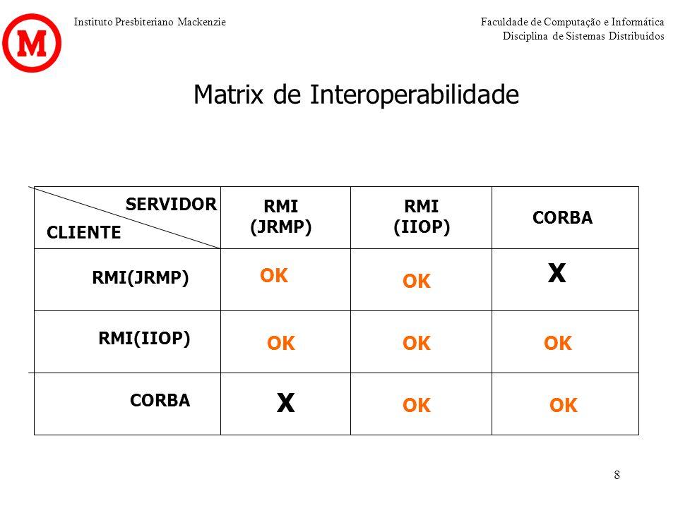 Instituto Presbiteriano MackenzieFaculdade de Computação e Informática Disciplina de Sistemas Distribuídos 8 Matrix de Interoperabilidade SERVIDOR CLI