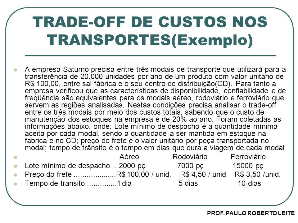 PROF. PAULO ROBERTO LEITE TRADE-OFF DE CUSTOS NOS TRANSPORTES(Exemplo) A empresa Saturno precisa entre três modais de transporte que utilizará para a