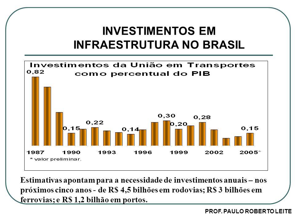 PROF. PAULO ROBERTO LEITE Estimativas apontam para a necessidade de investimentos anuais – nos próximos cinco anos - de R$ 4,5 bilhões em rodovias; R$