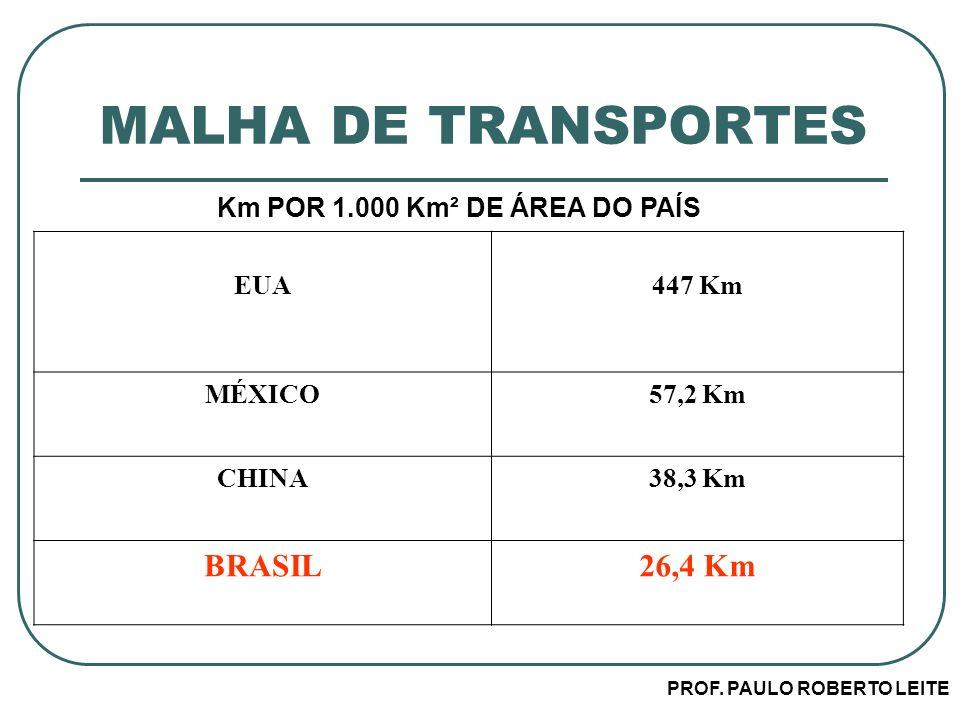 PROF. PAULO ROBERTO LEITE MALHA DE TRANSPORTES Km POR 1.000 Km² DE ÁREA DO PAÍS EUA447 Km MÉXICO57,2 Km CHINA38,3 Km BRASIL26,4 Km