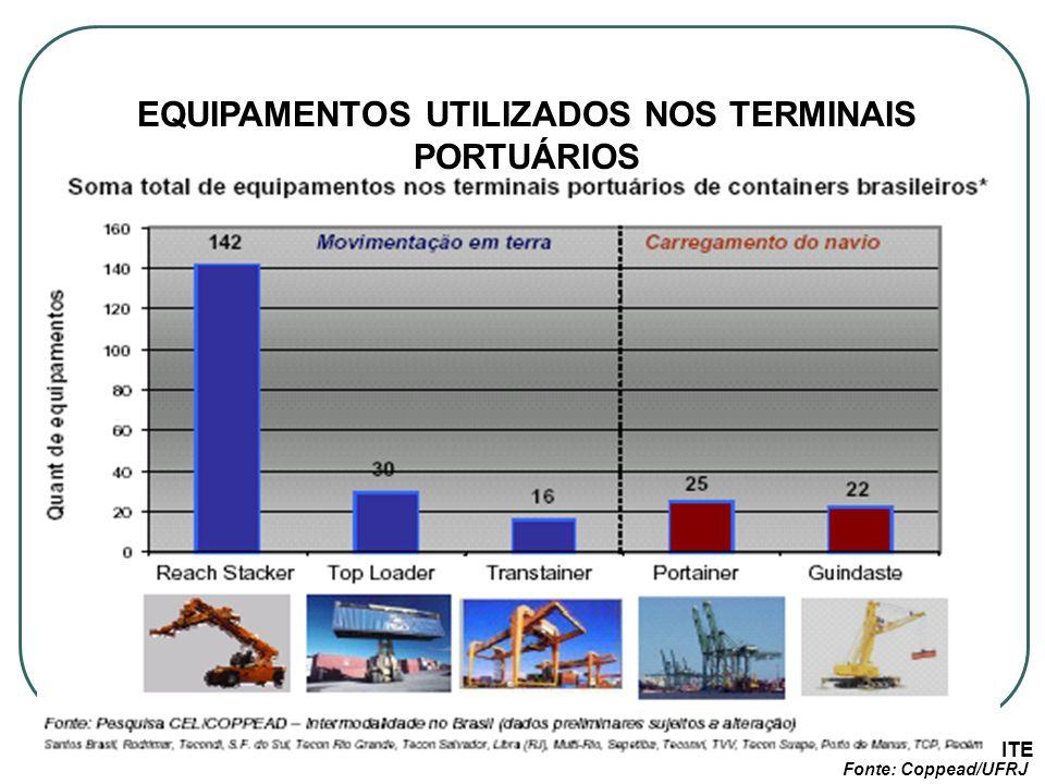 PROF. PAULO ROBERTO LEITE EQUIPAMENTOS UTILIZADOS NOS TERMINAIS PORTUÁRIOS Fonte: Coppead/UFRJ