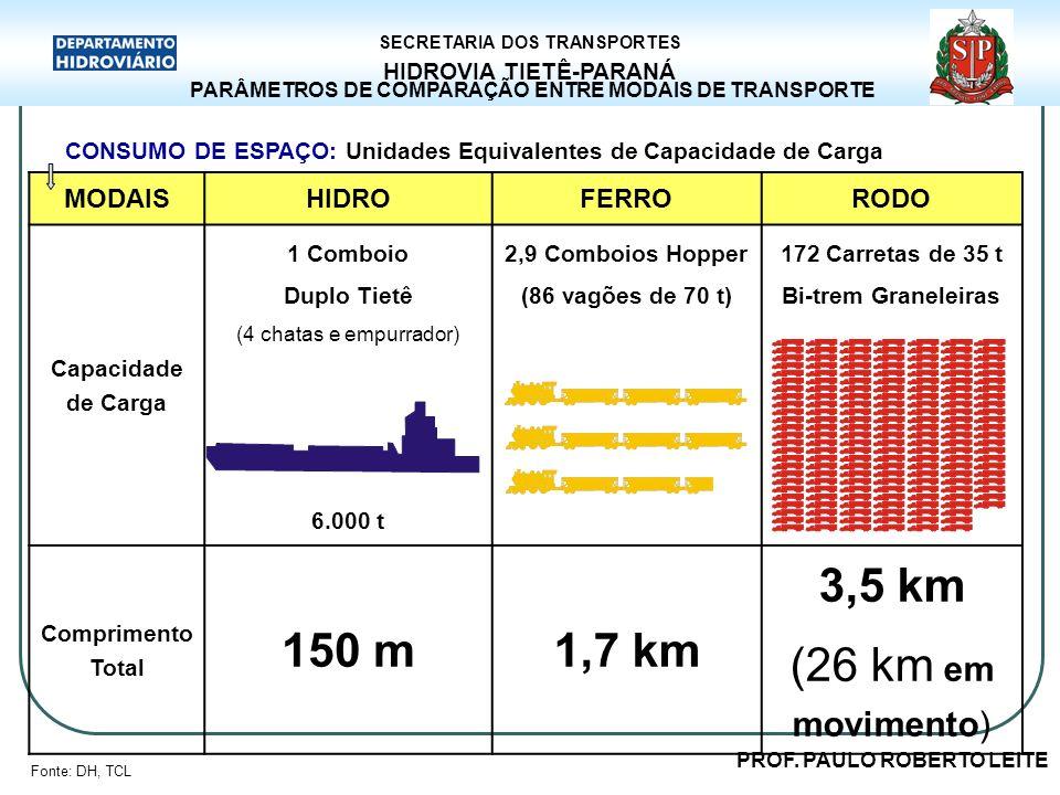 PROF. PAULO ROBERTO LEITE HIDROVIA TIETÊ-PARANÁ SECRETARIA DOS TRANSPORTES PARÂMETROS DE COMPARAÇÃO ENTRE MODAIS DE TRANSPORTE CONSUMO DE ESPAÇO: Unid