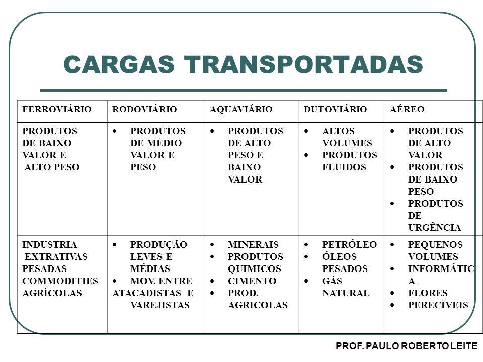 PROF. PAULO ROBERTO LEITE CARGAS TRANSPORTADAS FERROVIÁRIORODOVIÁRIOAQUAVIÁRIODUTOVIÁRIOAÉREO PRODUTOS DE BAIXO VALOR E ALTO PESO PRODUTOS DE MÉDIO VA