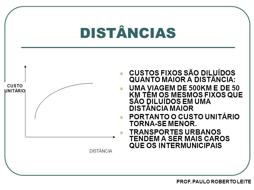 PROF. PAULO ROBERTO LEITE DISTÂNCIA CUSTO UNITÁRIO DISTÂNCIAS CUSTOS FIXOS SÃO DILUÍDOS QUANTO MAIOR A DISTÂNCIA: UMA VIAGEM DE 500KM E DE 50 KM TÊM O