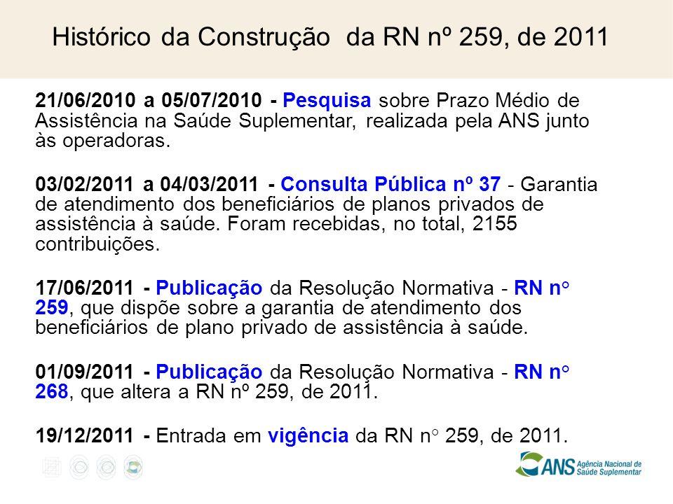 Histórico da Construção da RN nº 259, de 2011 21/06/2010 a 05/07/2010 - Pesquisa sobre Prazo Médio de Assistência na Saúde Suplementar, realizada pela ANS junto às operadoras.