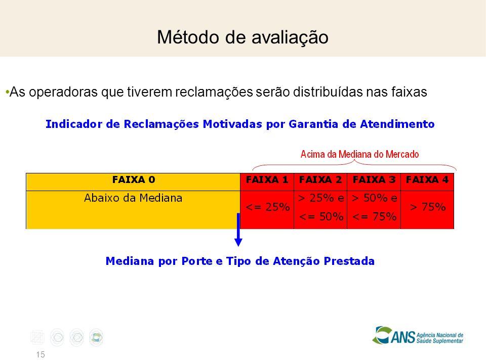 Método de avaliação 15 As operadoras que tiverem reclamações serão distribuídas nas faixas