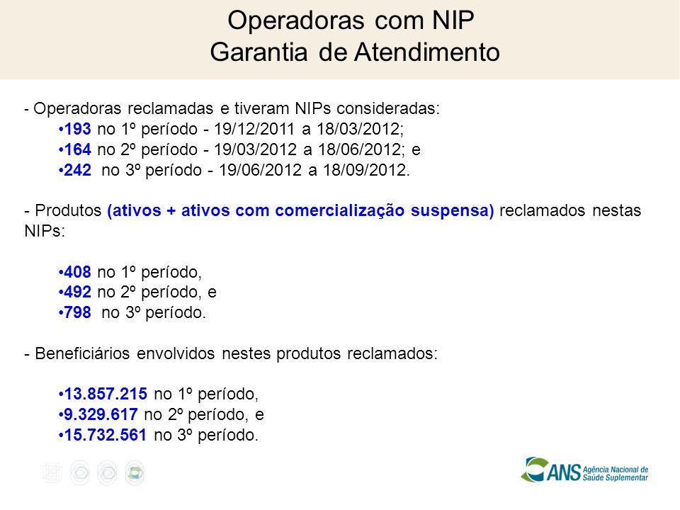 Operadoras com NIP Garantia de Atendimento - Operadoras reclamadas e tiveram NIPs consideradas: 193 no 1º período - 19/12/2011 a 18/03/2012; 164 no 2º período - 19/03/2012 a 18/06/2012; e 242 no 3º período - 19/06/2012 a 18/09/2012.