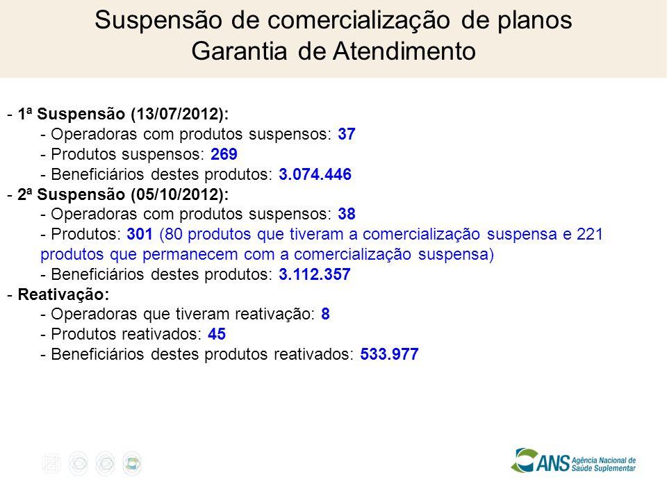 Suspensão de comercialização de planos Garantia de Atendimento - 1ª Suspensão (13/07/2012): - Operadoras com produtos suspensos: 37 - Produtos suspensos: 269 - Beneficiários destes produtos: 3.074.446 - 2ª Suspensão (05/10/2012): - Operadoras com produtos suspensos: 38 - Produtos: 301 (80 produtos que tiveram a comercialização suspensa e 221 produtos que permanecem com a comercialização suspensa) - Beneficiários destes produtos: 3.112.357 - Reativação: - Operadoras que tiveram reativação: 8 - Produtos reativados: 45 - Beneficiários destes produtos reativados: 533.977