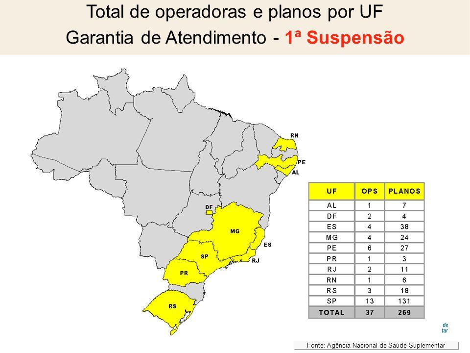 Total de operadoras e planos por UF Garantia de Atendimento - 1ª Suspensão Fonte: Agência Nacional de Saúde Suplementar