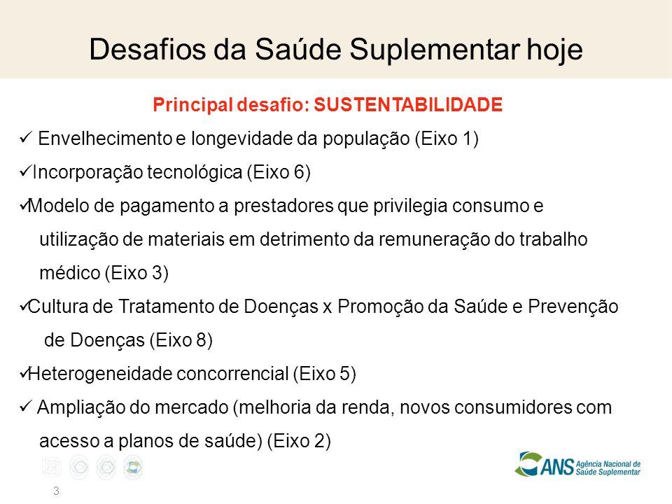 Desafios da Saúde Suplementar hoje 3 Principal desafio: SUSTENTABILIDADE Envelhecimento e longevidade da população (Eixo 1) Incorporação tecnológica (Eixo 6) Modelo de pagamento a prestadores que privilegia consumo e utilização de materiais em detrimento da remuneração do trabalho médico (Eixo 3) Cultura de Tratamento de Doenças x Promoção da Saúde e Prevenção de Doenças (Eixo 8) Heterogeneidade concorrencial (Eixo 5) Ampliação do mercado (melhoria da renda, novos consumidores com acesso a planos de saúde) (Eixo 2)