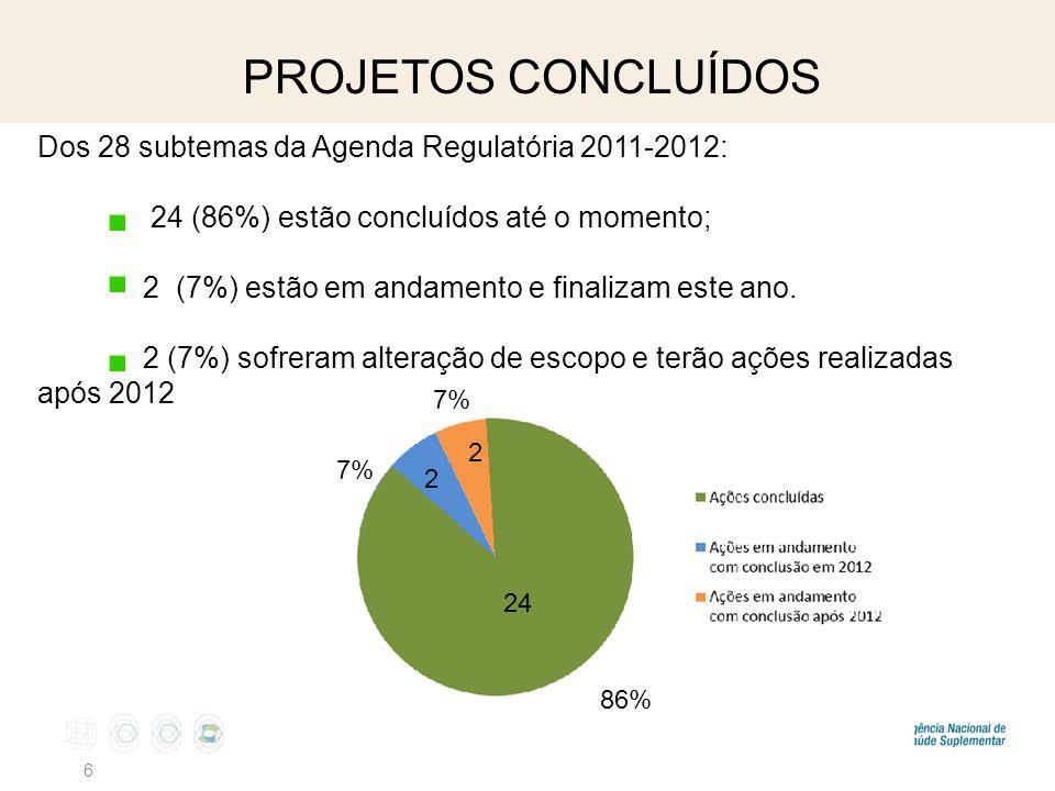 PROJETOS CONCLUÍDOS 6 Dos 28 subtemas da Agenda Regulatória 2011-2012: 24 (86%) estão concluídos até o momento; 2 (7%) estão em andamento e finalizam este ano.