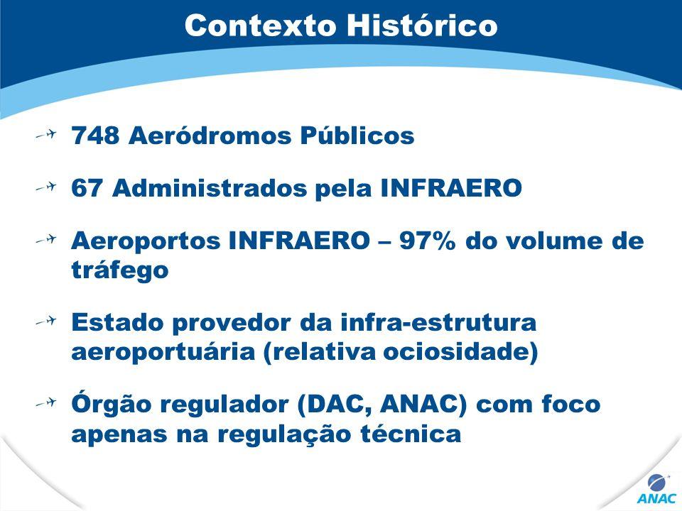 Contexto Histórico 748 Aeródromos Públicos 67 Administrados pela INFRAERO Aeroportos INFRAERO – 97% do volume de tráfego Estado provedor da infra-estrutura aeroportuária (relativa ociosidade) Órgão regulador (DAC, ANAC) com foco apenas na regulação técnica