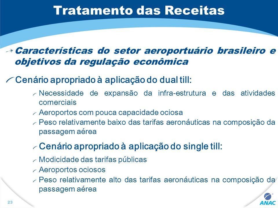 Tratamento das Receitas Características do setor aeroportuário brasileiro e objetivos da regulação econômica Cenário apropriado à aplicação do dual ti