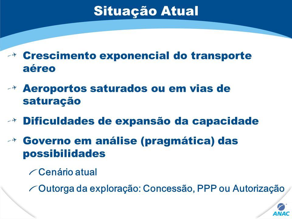 Situação Atual Crescimento exponencial do transporte aéreo Aeroportos saturados ou em vias de saturação Dificuldades de expansão da capacidade Governo