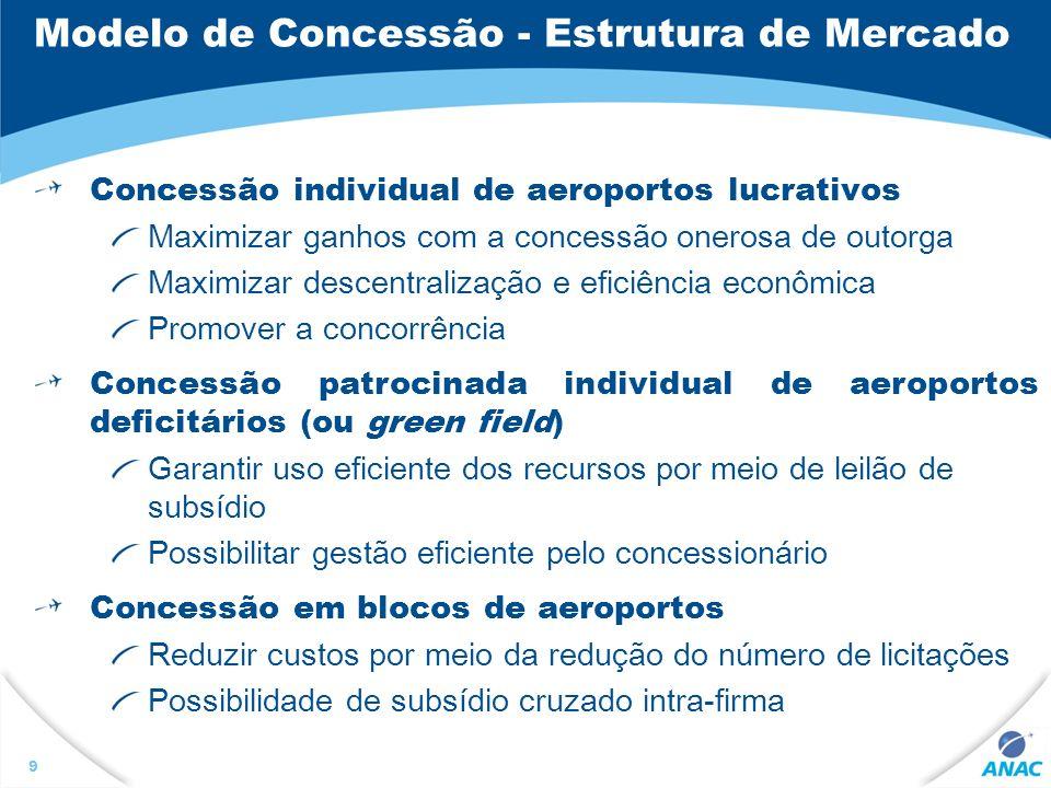 Modelo de Concessão - Estrutura de Mercado Concessão individual de aeroportos lucrativos Maximizar ganhos com a concessão onerosa de outorga Maximizar