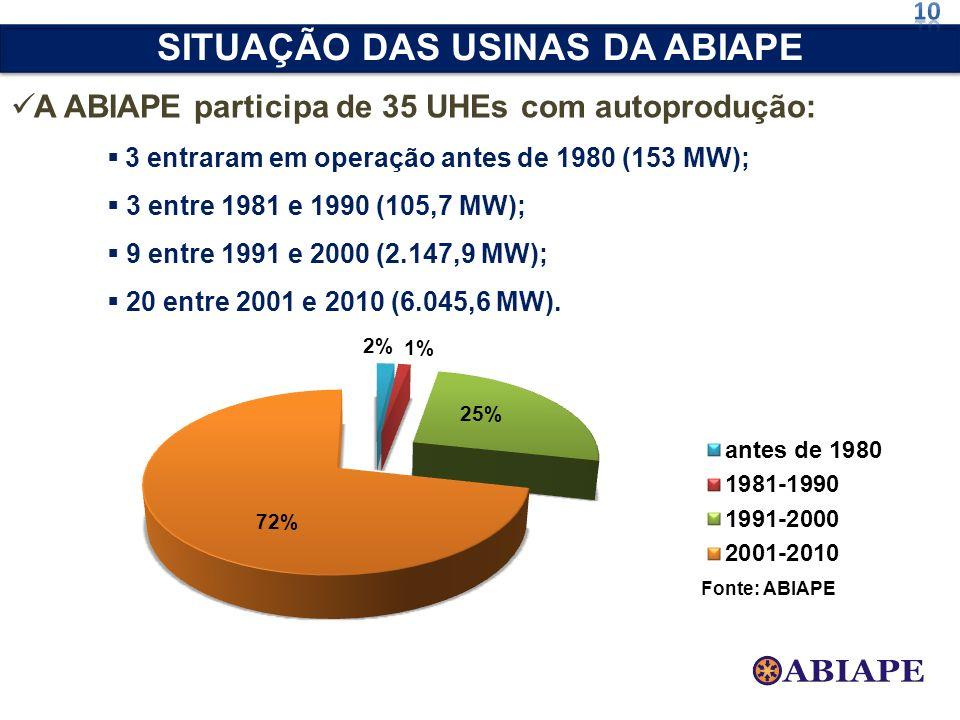 A ABIAPE participa de 35 UHEs com autoprodução: 3 entraram em operação antes de 1980 (153 MW); 3 entre 1981 e 1990 (105,7 MW); 9 entre 1991 e 2000 (2.