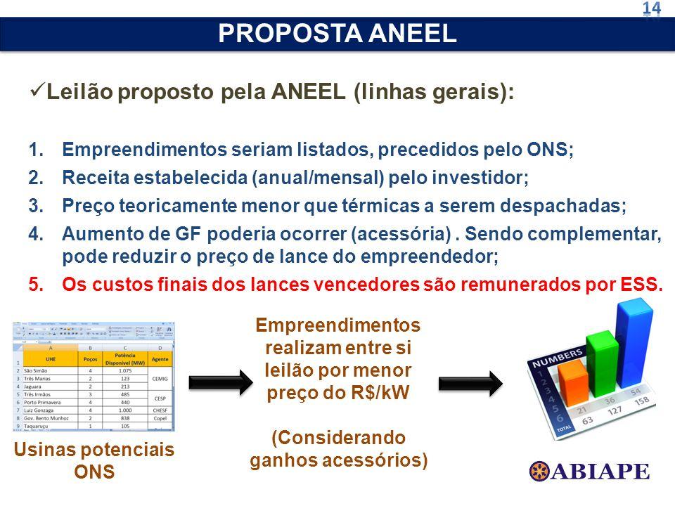 Leilão proposto pela ANEEL (linhas gerais): 1.Empreendimentos seriam listados, precedidos pelo ONS; 2.Receita estabelecida (anual/mensal) pelo investi