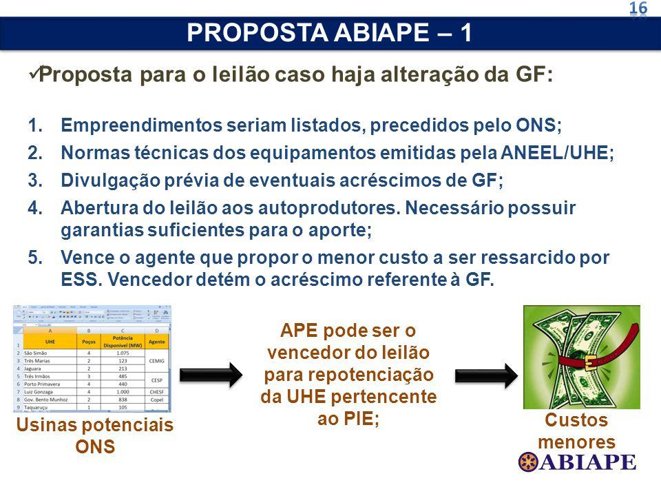 Proposta para o leilão caso haja alteração da GF: 1.Empreendimentos seriam listados, precedidos pelo ONS; 2.Normas técnicas dos equipamentos emitidas