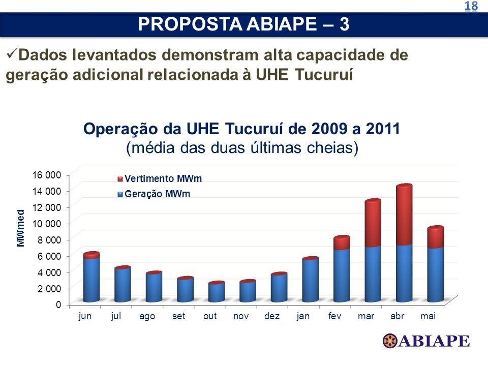 Dados levantados demonstram alta capacidade de geração adicional relacionada à UHE Tucuruí PROPOSTA ABIAPE – 3