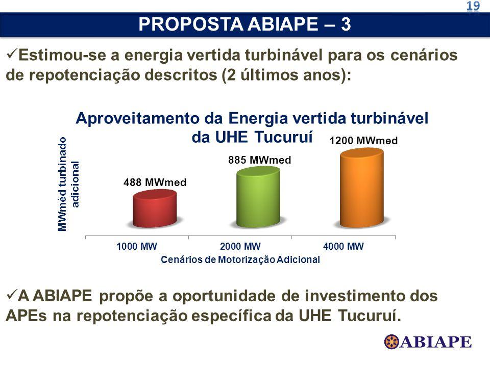 Estimou-se a energia vertida turbinável para os cenários de repotenciação descritos (2 últimos anos): PROPOSTA ABIAPE – 3 A ABIAPE propõe a oportunida