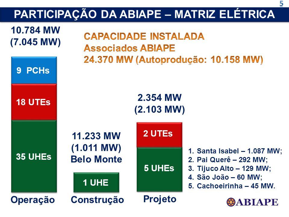 10.784 MW (7.045 MW) Operação 9 PCHs 35 UHEs 18 UTEs 11.233 MW (1.011 MW) Belo Monte Construção 1 UHE 2.354 MW (2.103 MW) Projeto 5 UHEs 1.Santa Isabe