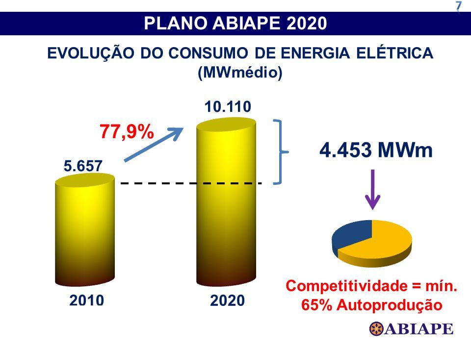 EVOLUÇÃO DO CONSUMO DE ENERGIA ELÉTRICA (MWmédio) 4.453 MWm Competitividade = mín. 65% Autoprodução PLANO ABIAPE 2020