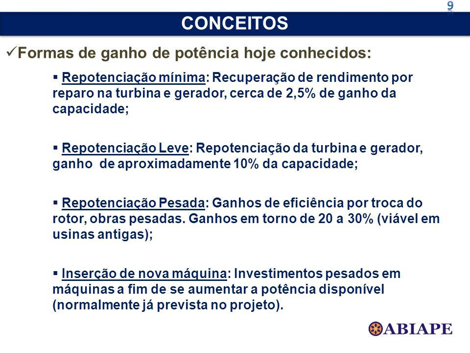 Formas de ganho de potência hoje conhecidos: Repotenciação mínima: Recuperação de rendimento por reparo na turbina e gerador, cerca de 2,5% de ganho d