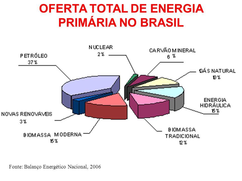 Fonte: Balanço Energético Nacional, 2006 OFERTA TOTAL DE ENERGIA PRIMÁRIA NO BRASIL