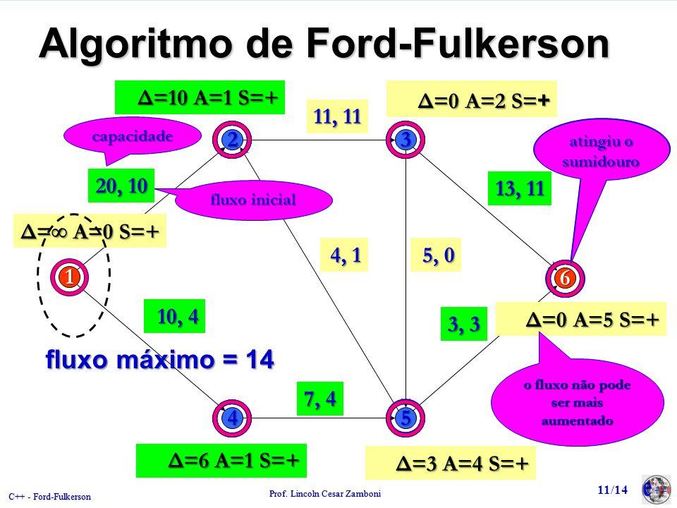 C++ - Ford-Fulkerson Prof. Lincoln Cesar Zamboni Δ= – A=0 S=+ Algoritmo de Ford-Fulkerson 20 11 5 7 4 3 13 10 23 1 6 45 Δ= – A=0 S=+ 20, 5 11, 8 13, 6
