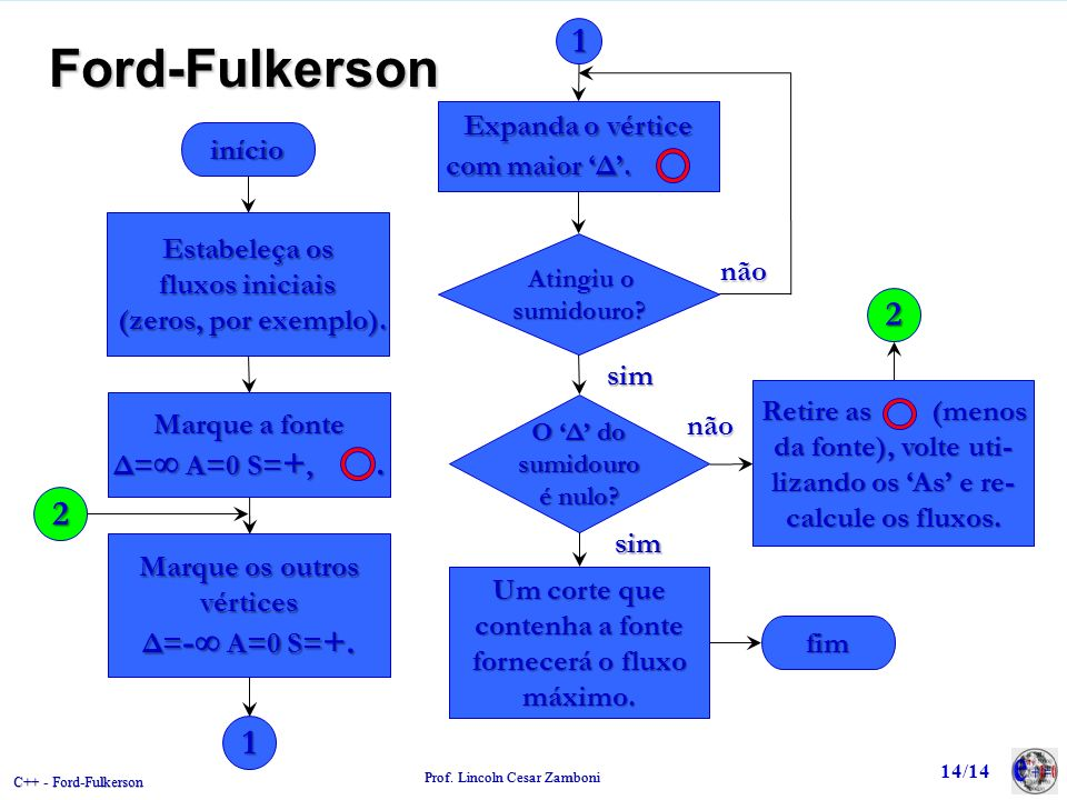 C++ - Ford-Fulkerson Prof. Lincoln Cesar Zamboni Ford-Fulkerson início Estabeleça os fluxos iniciais (zeros, por exemplo). (zeros, por exemplo). 1 Mar